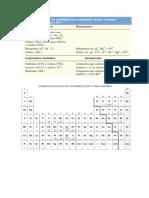 Tabla de Solubilidad y Números de Oxidación