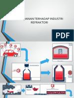 Industri Refraktori