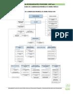 organigrama de la MPCP pucallpa - ucayali