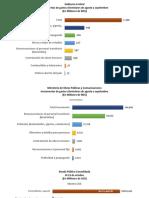 Gasto desbordados de MOPC a septiembre y campaña Gonzalo _ Huchi 29 Octubre02019