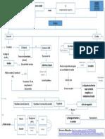 Mapa Conceptual - La Fisiología Del Hambre y La Saciedad