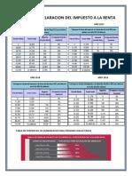 Tablas de Declaracion Del Impuesto a La Renta