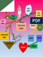 Mind Map Ekonomi 1