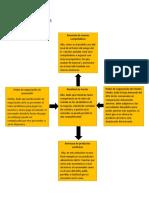 Diagrama de Porterr