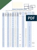 Hardness Equivalent Table.pdf