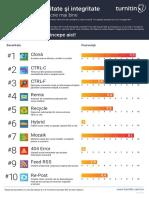 EMEA Infographic the Plagiarism Spectrum Romanian 2019 1