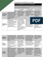 Rúbrica Para La Evaluación de Los Aprendizajes de Los Alumnos