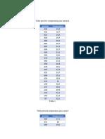 DATOS. y Analisis Presion de Vapor