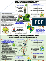 Mapa Mental Educação Ambiental