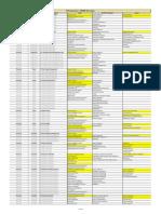 PMBOK - 6th - 49 Process - ITTO's Pivot Table
