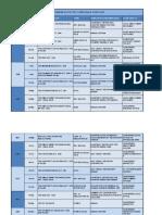 Month wise Compliance Checklist