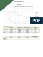 Grafica Esfuerzo vs. Deformación