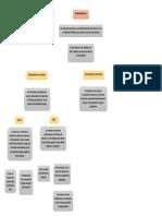 Mapa Conceptual Semiconductores