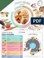 Nestle Suissech Edition Carte Assiette Equilibree Standard Fr