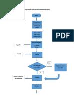 Diagrama de Flujo de Carne Para Hamburguesa