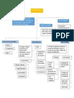 Mapa Concectual de Microfinanzas