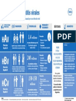 Infografia El ABC de Las Hepatitis Virales