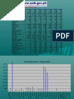 Disease Statistics Chart