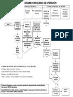 flujograma de procesos  cancer de mama
