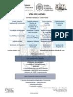 distribución de asignaturas