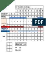 Tabela de Mahoney