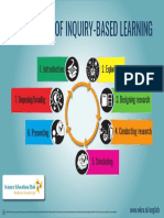 The Phases of Inquiry-based Learning