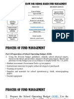 Process of Fund Management Preentation