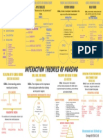 Interaction Theories of Nursing