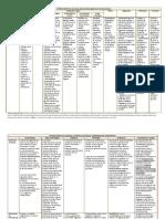 Gil Anatomia Patologica. Cuadro de Patologias Del Sistema Digestivo 2