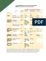 Descripción y Requerimientos Del Pasto Braquiaria