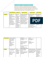 Cuadro Comparativo Sobre Los Modelos de Gestión