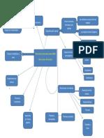 mapa mental Evolucion de los seres vivos.pdf