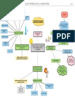 Mapa mental aplicaciones de energía
