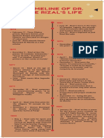 Timeline of Rizal's Life