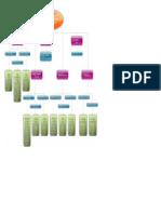 Municipalities Organization Chart