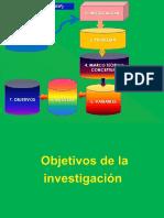 Tema 12 Objetivos de La Investigación (1)[1]