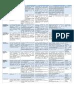Cuadro Comparativo Formas Básicas de Organización
