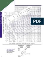 Air Friction Chart