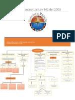 mapa conceptual ley 842-2003