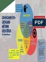 Conocimiento Ciencias Metodo Cientifico por Richard Marcano.pptx