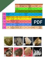 Tabla Mineralógica