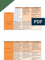 Cuadro Comparativo de Los Tipos de Aprendizaje