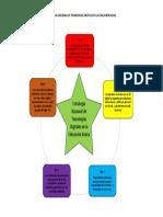 Implementacion de Estrategias en Tecnologias Digitales