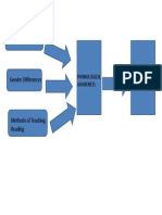 CONCEPTUAL FRAMEWORK READING DIFFICUTIES.pptx