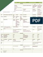 Histology- Git Table 1