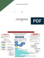 Mapa Conceptual modelo de innovación organizacional