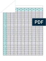 Normal distribution Table (Positive & Negative) Z Score Table Pdf