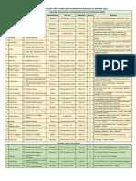 Daftar RSU Per 22 Jan 2019