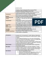 Health Assess - Mod 3 Key Terms