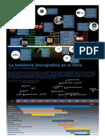 Industria Discografica en el Perú